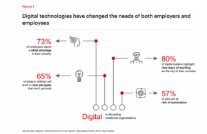 Digital Disruptions in HR