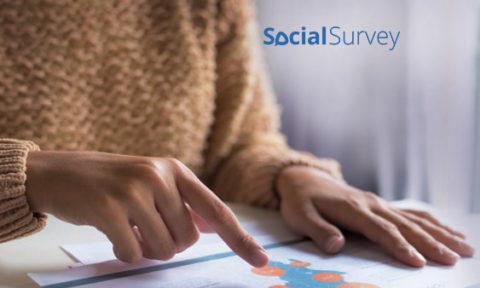 SocialSurvey Raises $14.5 Million in Series A