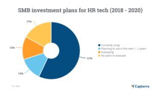4 Compelling Reasons SMBs Must Invest in HR Technology
