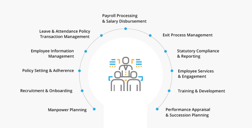 HRMS - Role of HR