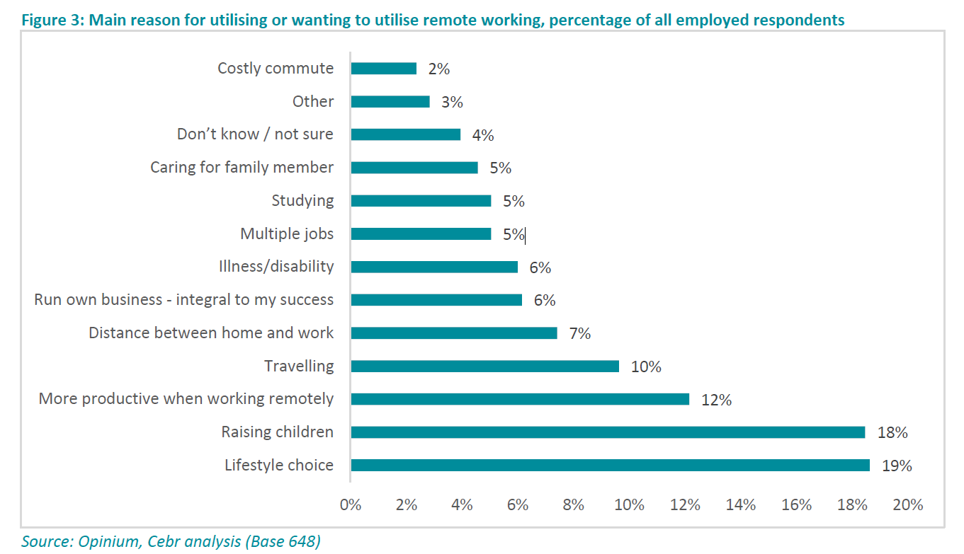 Reasons for working remotely