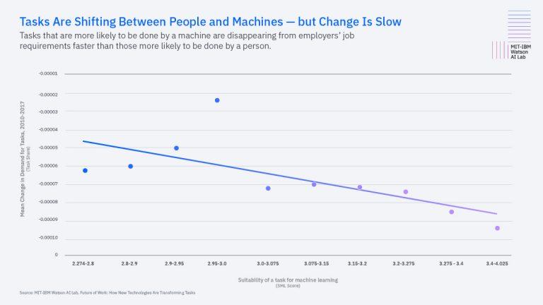 MIT-IBM Watson AI Lab Report