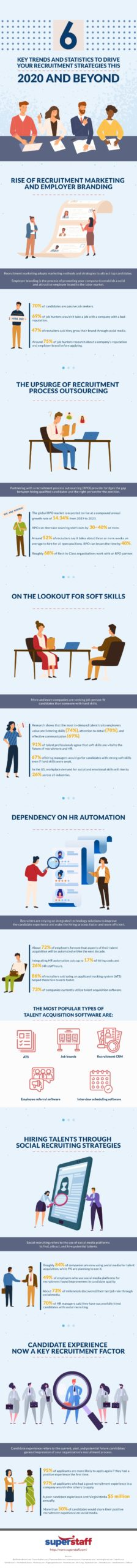 6 Key Trends and Statistics to Drive Your Recruitment Strategies